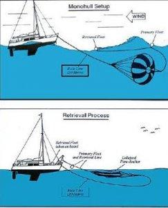 """Parachute Anchor: """"Para Anchor Bass Strait 18"""""""